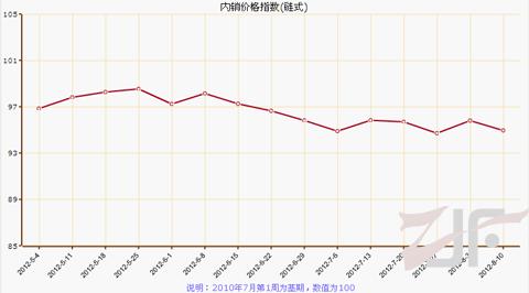 8月第二周叠石桥家纺制成品内销价格指数解析