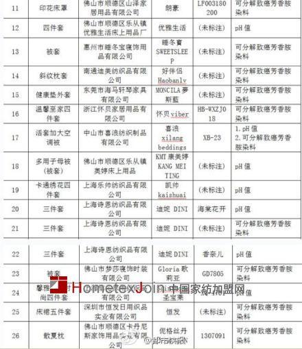 广东召回53款缺陷商品  水星家纺含致癌物