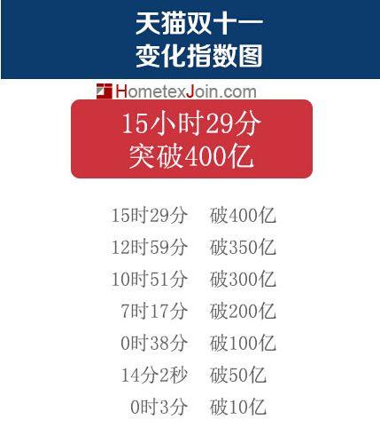 天猫双11成交总额破400亿:用了15.5小时