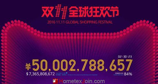 150分钟天猫成交额破500亿 无线占418亿