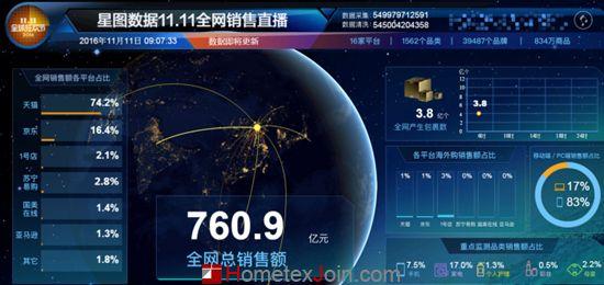 截至上午九点 京东双十一成交额达111亿元